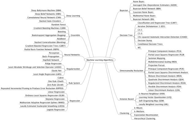 Machine Learning Algorithms Mindmap