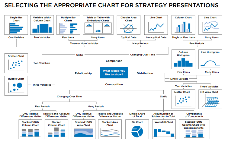 Selecting The Appropriate Chart For Strategy Presentations